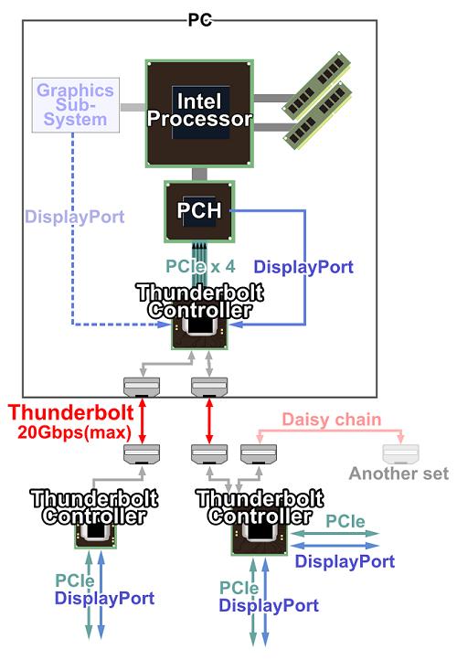 V E Co Potřebujete Vědět O Technologii Thunderbolt