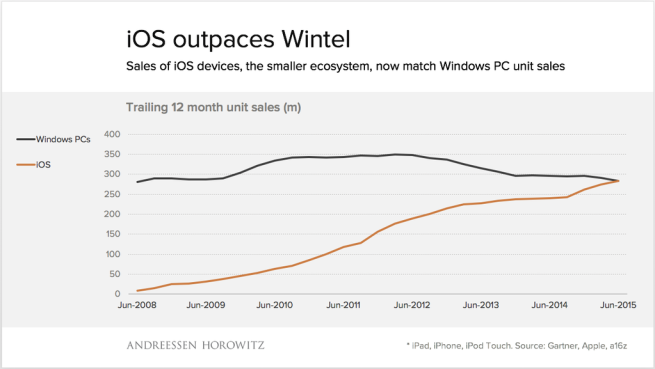 Graf Windows vs. iOS - svetapple.sk