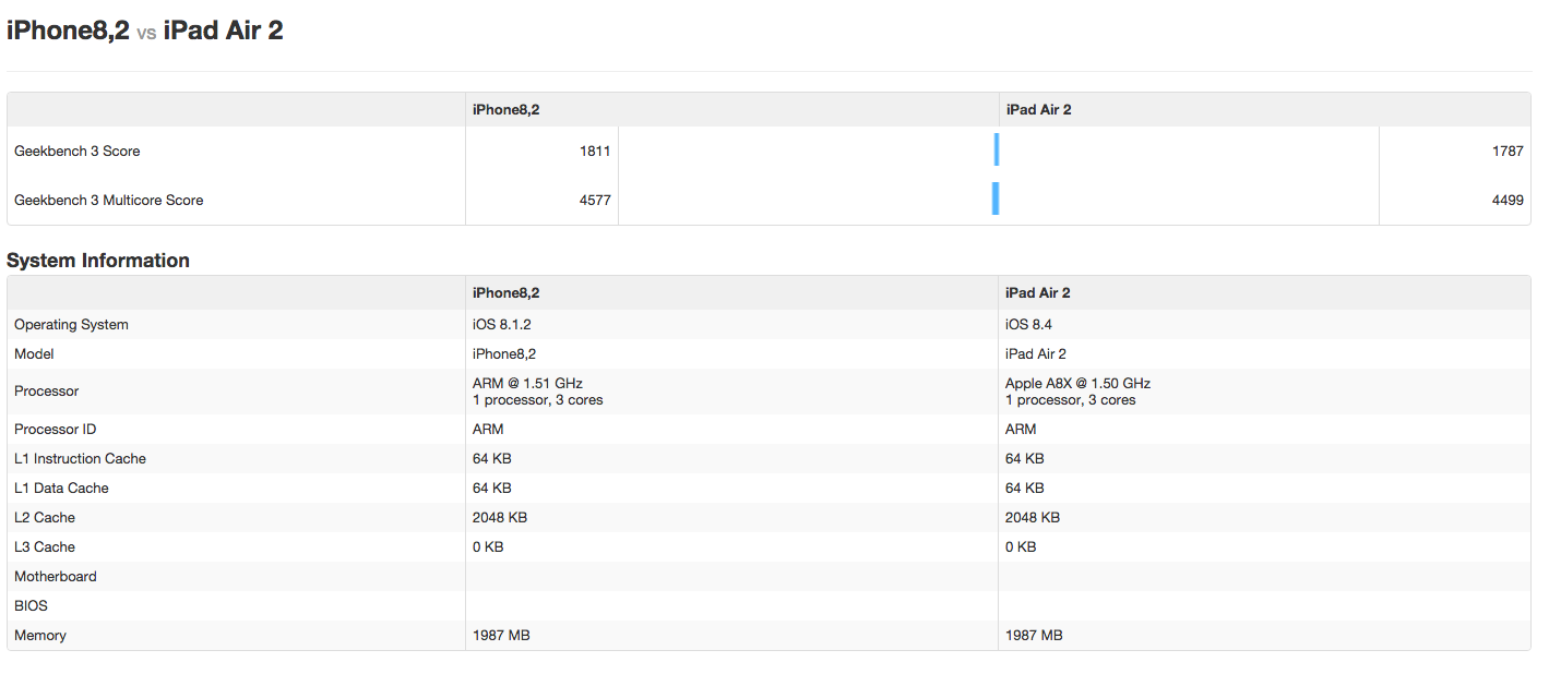 iPhone 6s vs iPad Air 2 benchmark