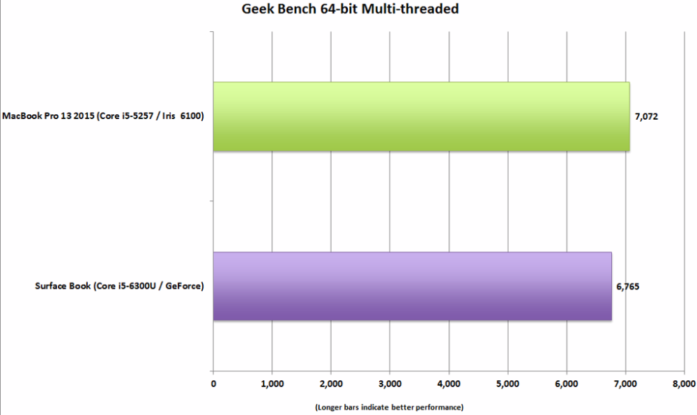 Surface Book vs MacBook Pro Geekbench
