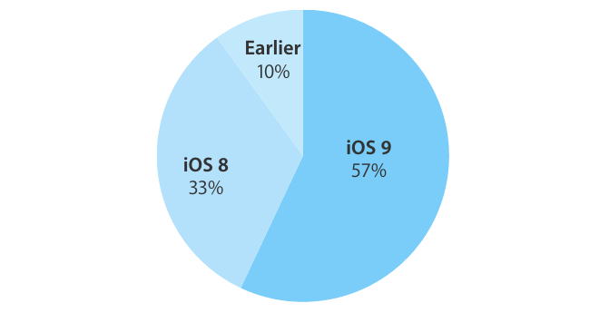 iOS 9 devices