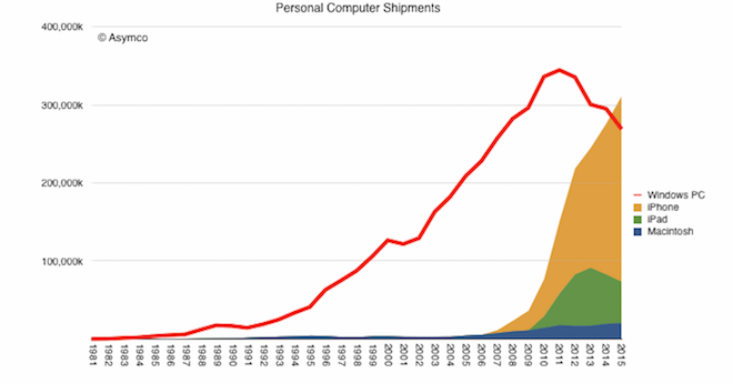 Asymco Windows vs iPhone