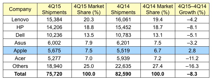 Gartner 4Q15 Global Mac Sales