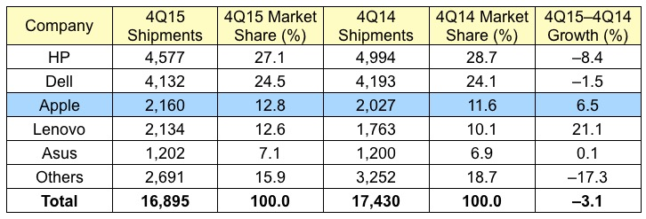 Gartner 4Q15 US Mac Sales