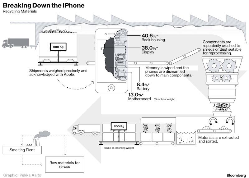 iPhone recyklácia - svetapple.sk