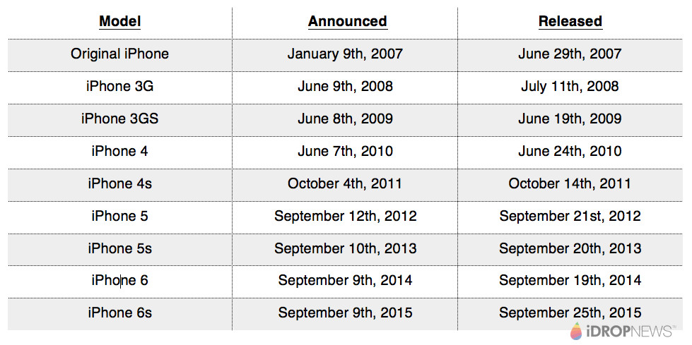 IPhone Release Date Chart