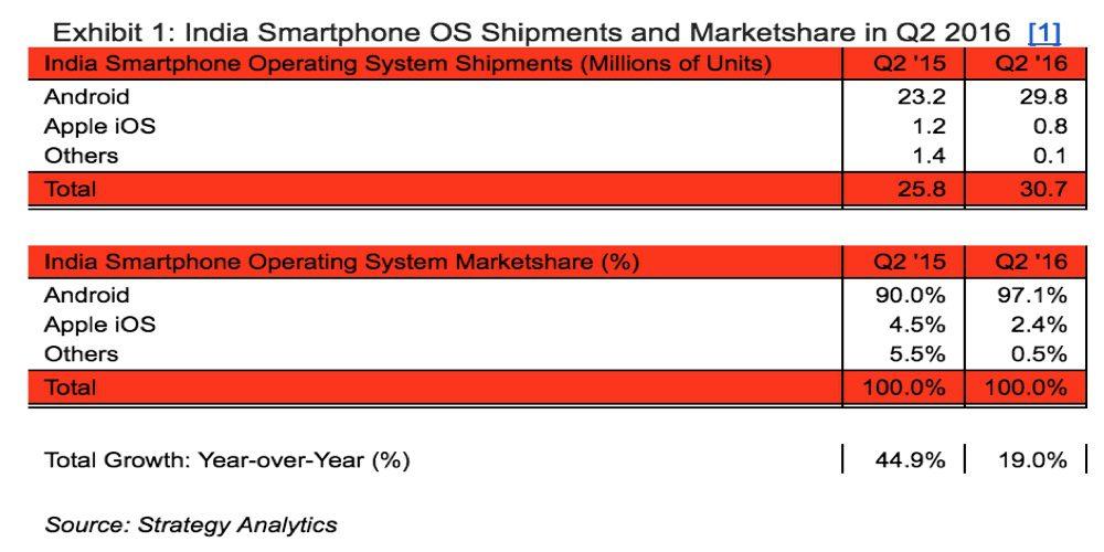 india-smarphone-market