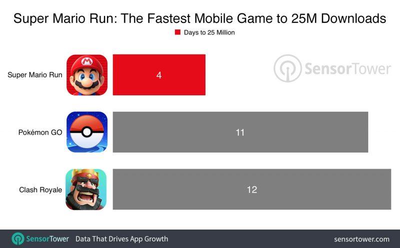super-mario-run-25-million-downloads-800x497