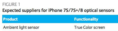 2017 iPhone True Tone displej