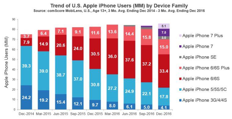 comScore-iPhone-Dec-2016 (1)