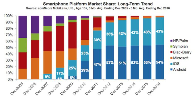 comscore-market-share-ios-android-dec-2016