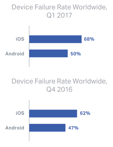android-ios-fails