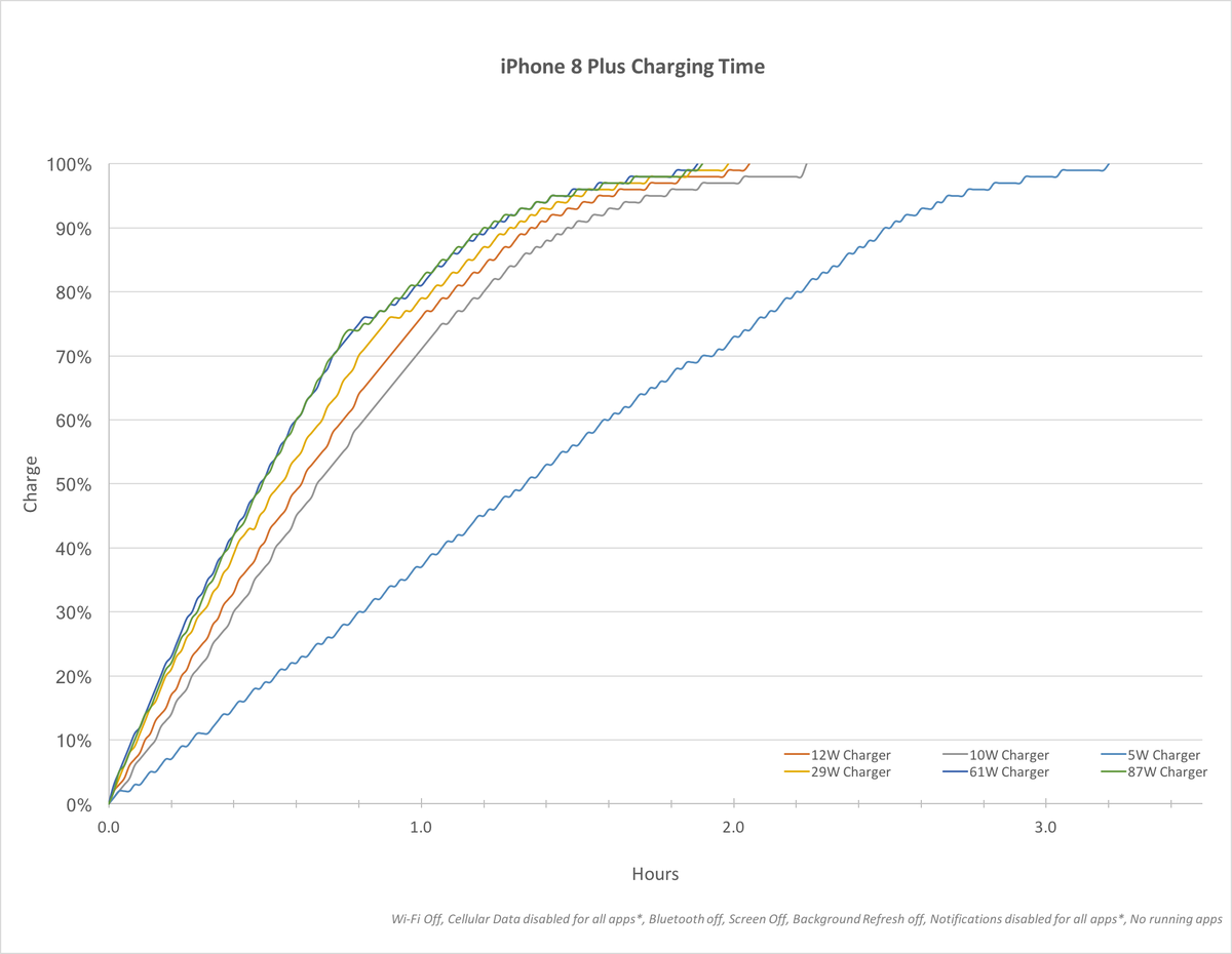iPhone 8 Plus charging time