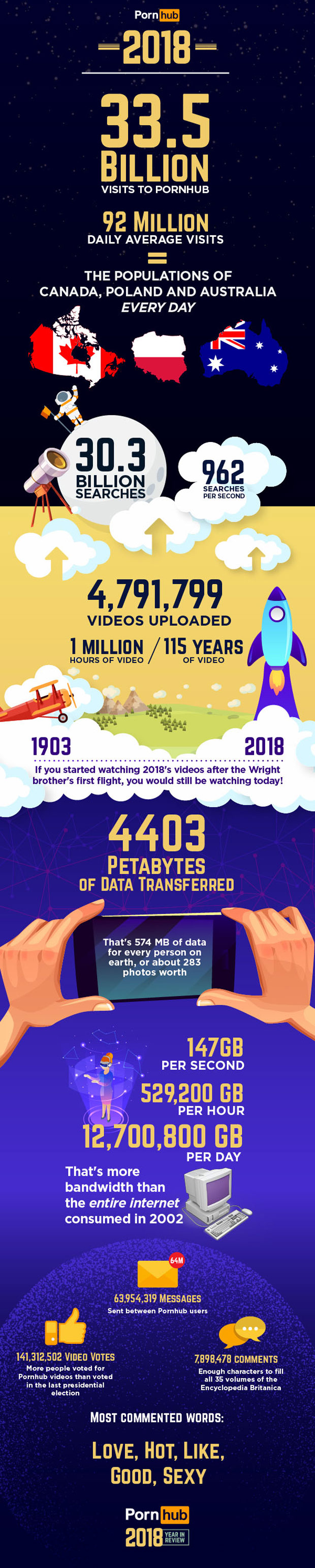 pornhub-insights-year-review-2018-big-numbers-infographic