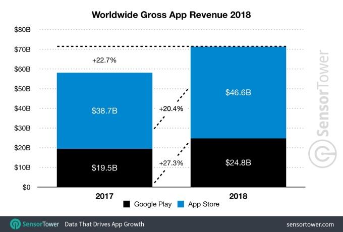 Mobile-app-revenue-2018-1