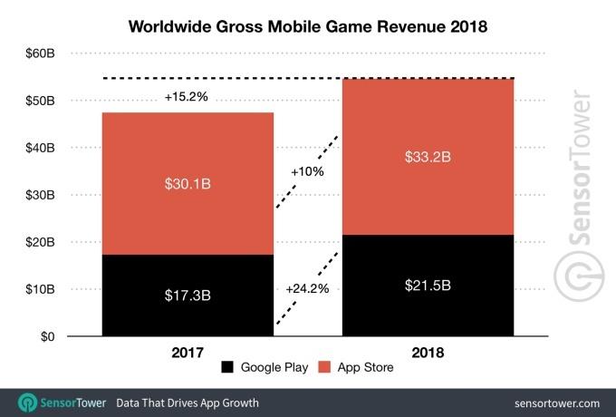Mobile-game-revenue-2018-3