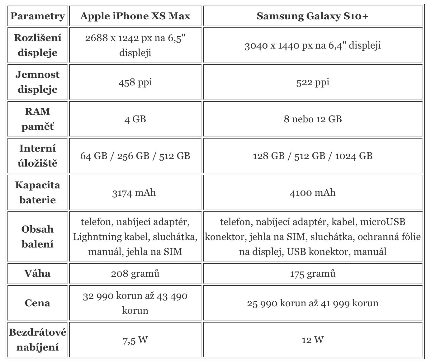 Samsung začal prodávat telefon s výrazně lepším hardwarem za stejnou ... 760052027d6