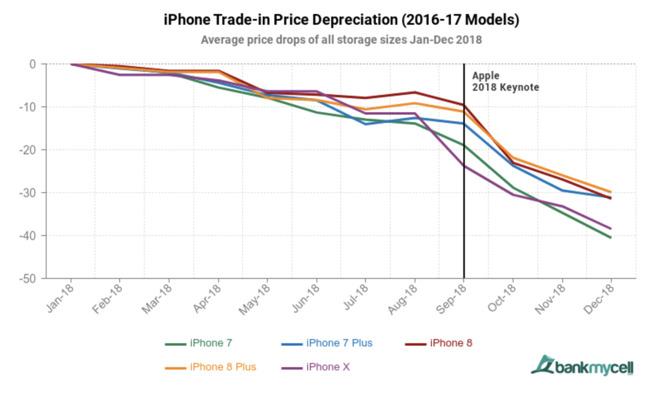 apple-iphone-preprodejna-cena-3