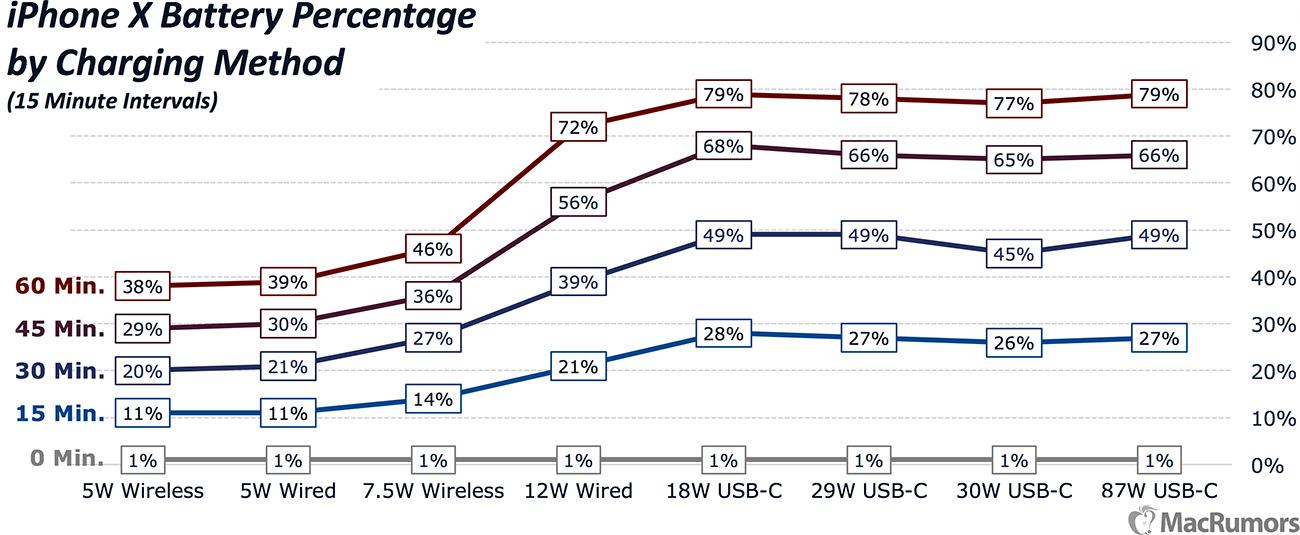 Jak nabít iPhone co nejrychleji - test, graf