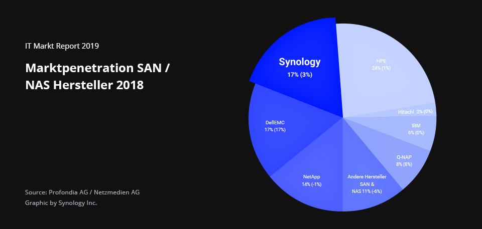synology podil na trhu
