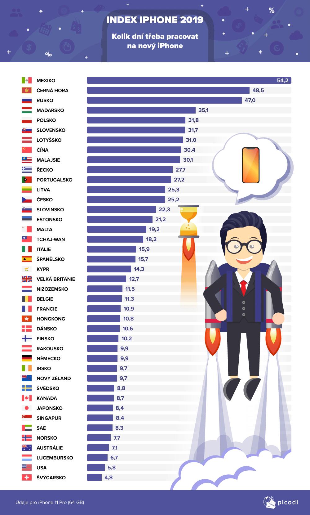 Ceny iPhonu v Cesku a ve svete