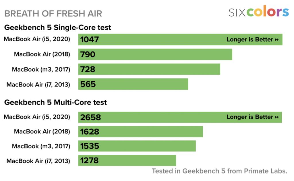 Benchmark MacBooku Air 2020