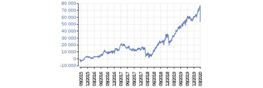 dividendove-portfolio-vyvoj