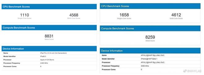 Výkonnostní test iPhonu 12