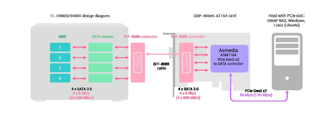 QTS-442-QXP-PCIe_01_PR847_en