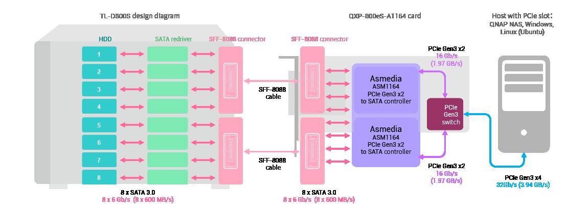 QTS-442-QXP-PCIe_02_PR847_en