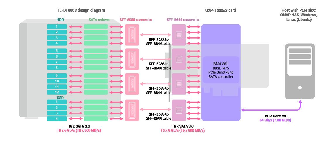 Vysokorychlostní architektura s TL-D800S SATA JBOD a kartou QXP-800eS-A1164