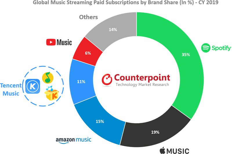 Streaming Stats