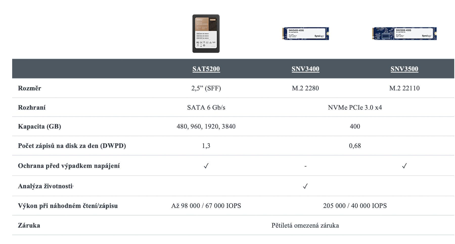 Synology portfolio SSD disku tabulka