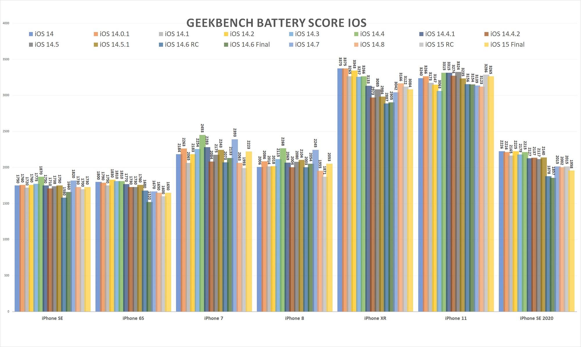 iOS battery 15